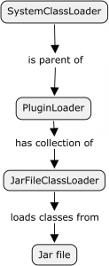 Plugin Class Loader