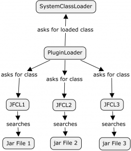 Plugin Class Loader at runtime